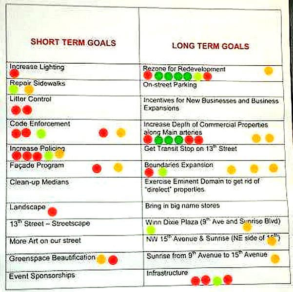 Continuous improvement register